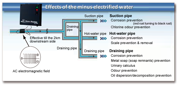 Equipment for water treatment facilities | NMC
